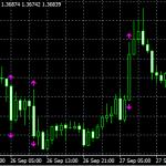 Dynamic Volatility