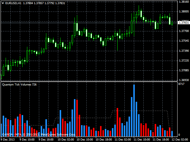Forex charts with volume