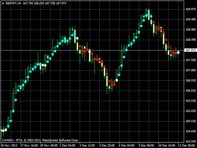Live Forex Charts With Indicators  Identifying Supply and