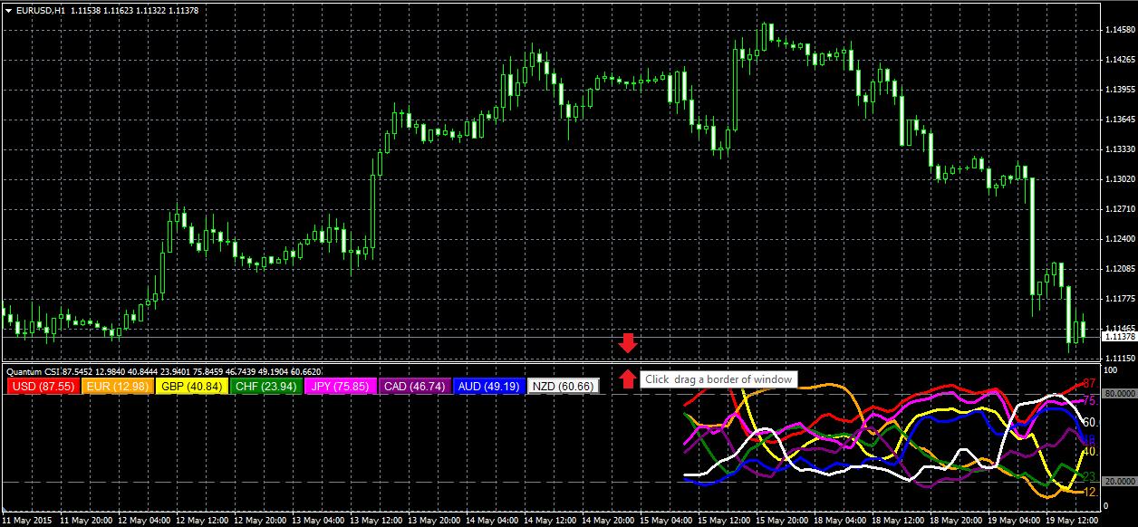Forex strength indicator