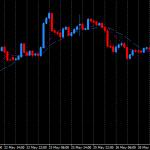 Quantum trading indicators full package for mt4