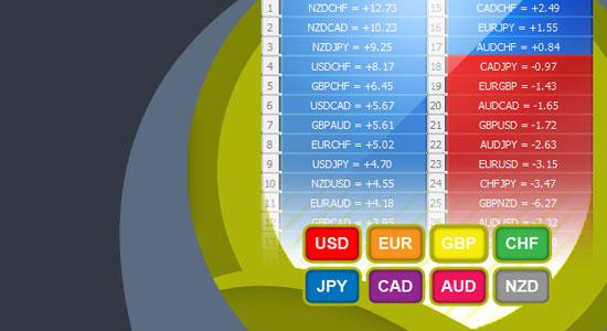 Quantum Currency Matrix Indicator for MT4/MT5