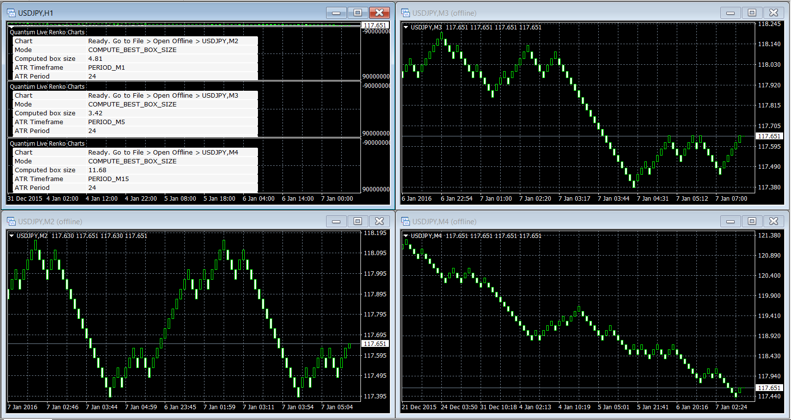 Configuring the Live Renko Charts Indicator for MT4 | Quantum