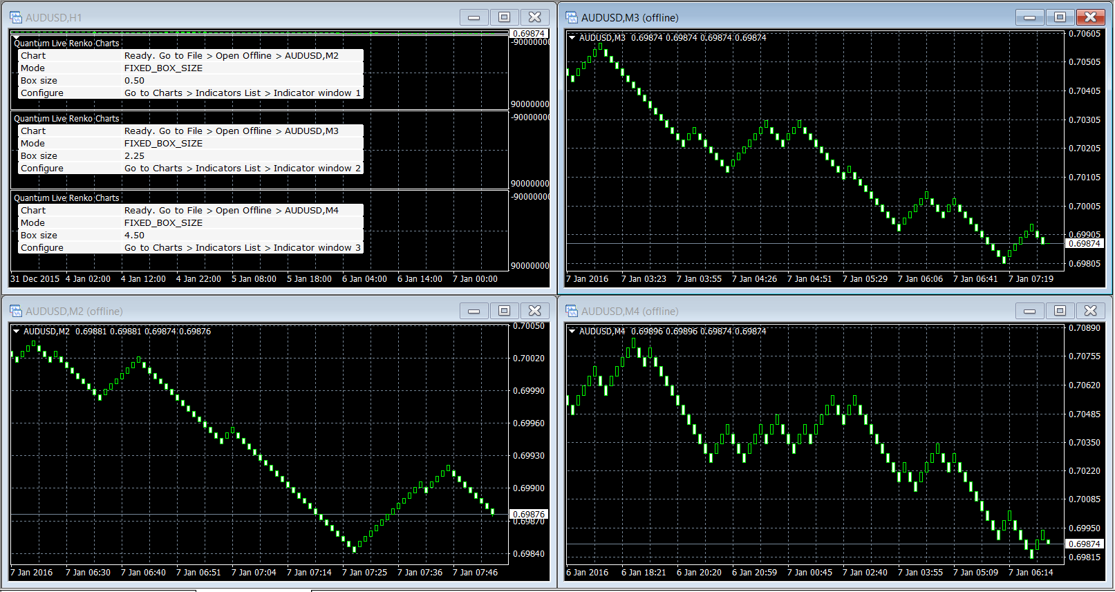 Live forex charts with indicators