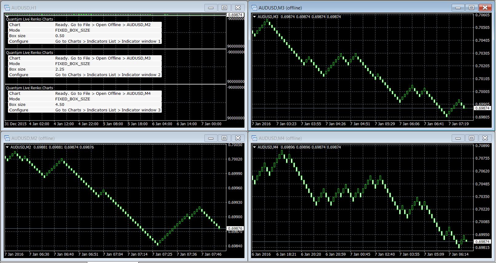 Forex broker with renko charts