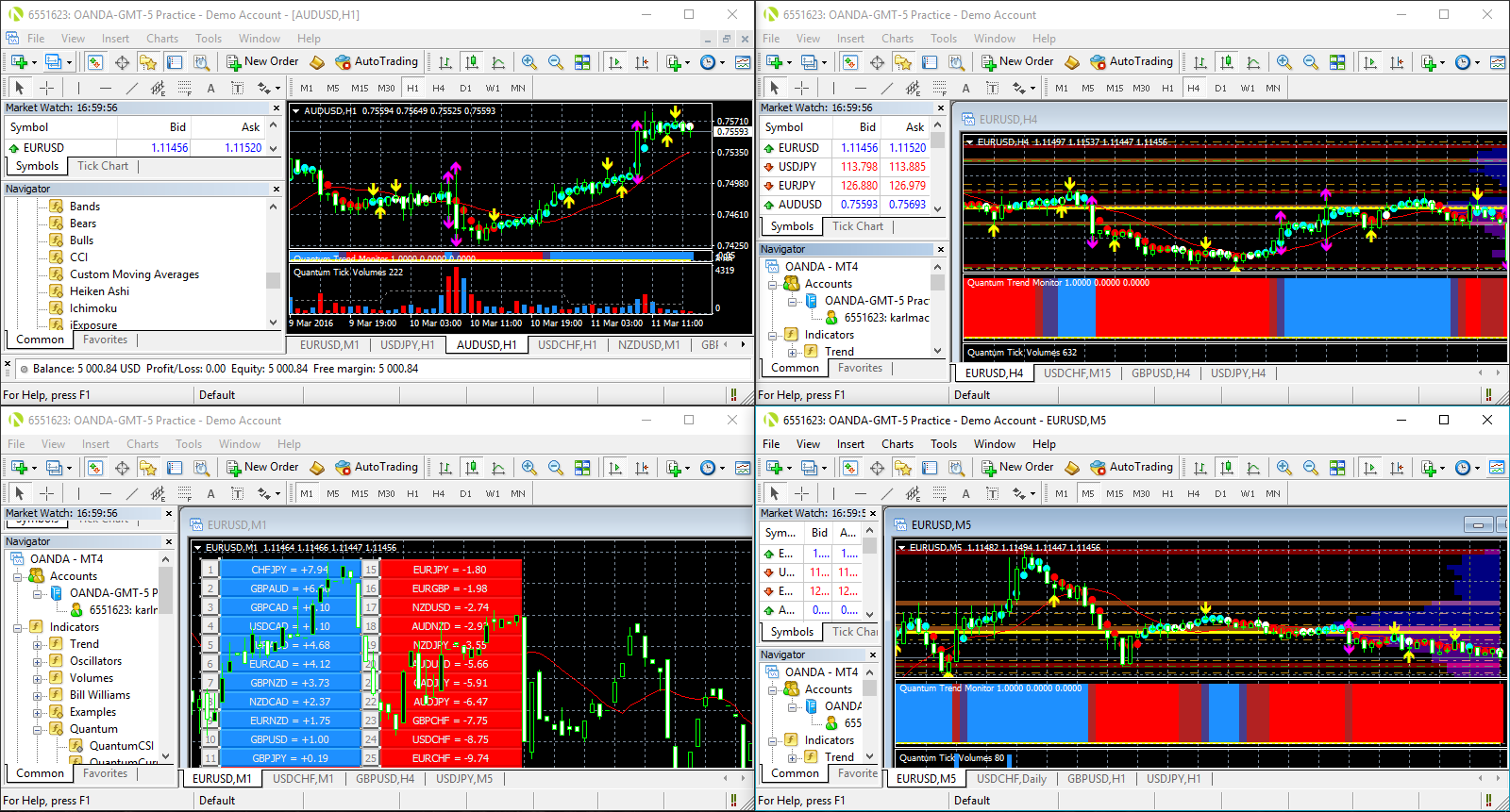 How to Install Multiple Instances of MetaTrader 4 Terminal | Quantum Trading Indicators for ...