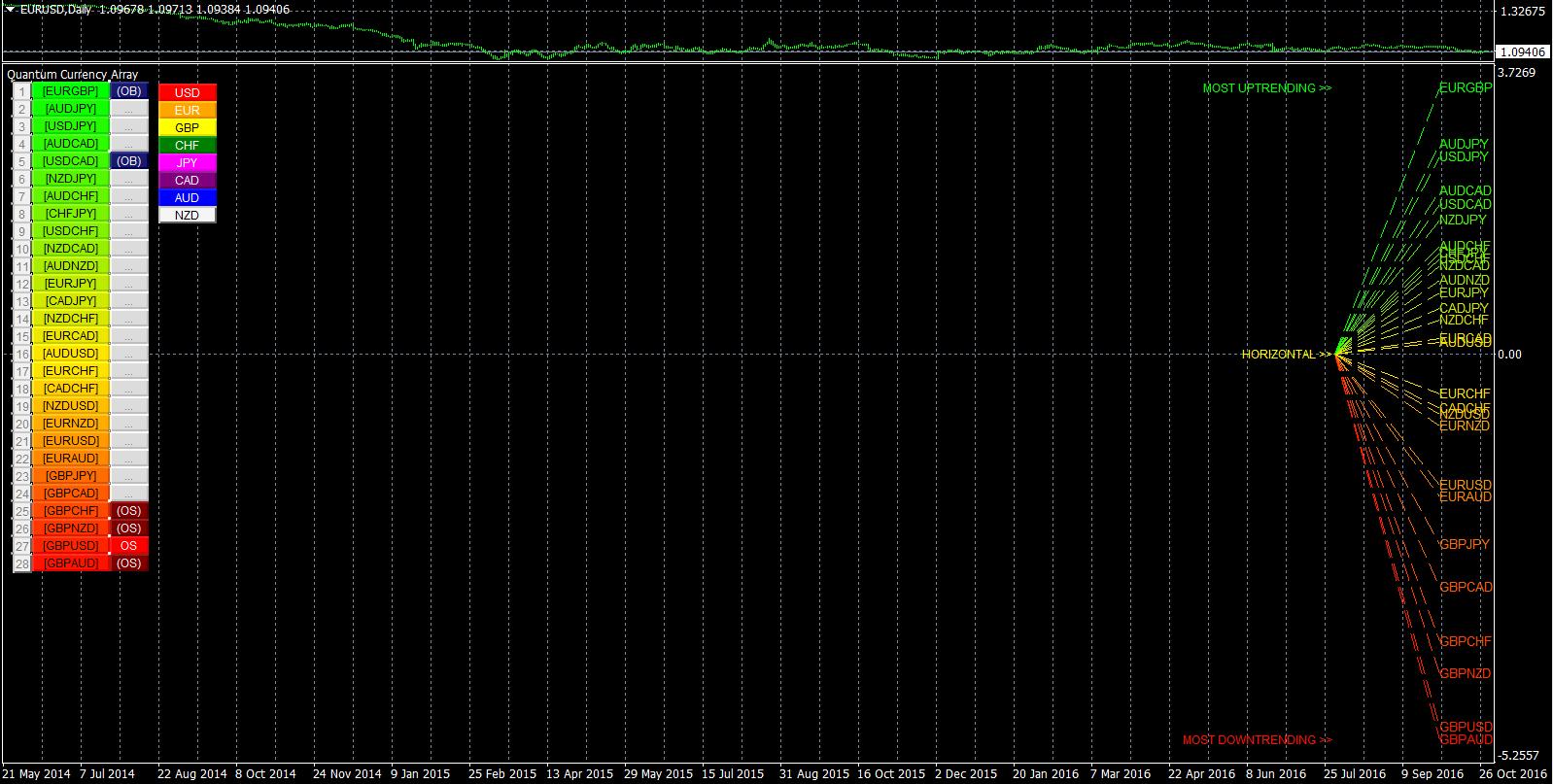 Tarifa de cambio de moneda calforex