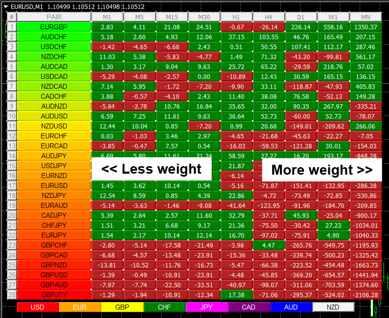 capture-currency-heatmap-indicator-for-mt4-preview-weight