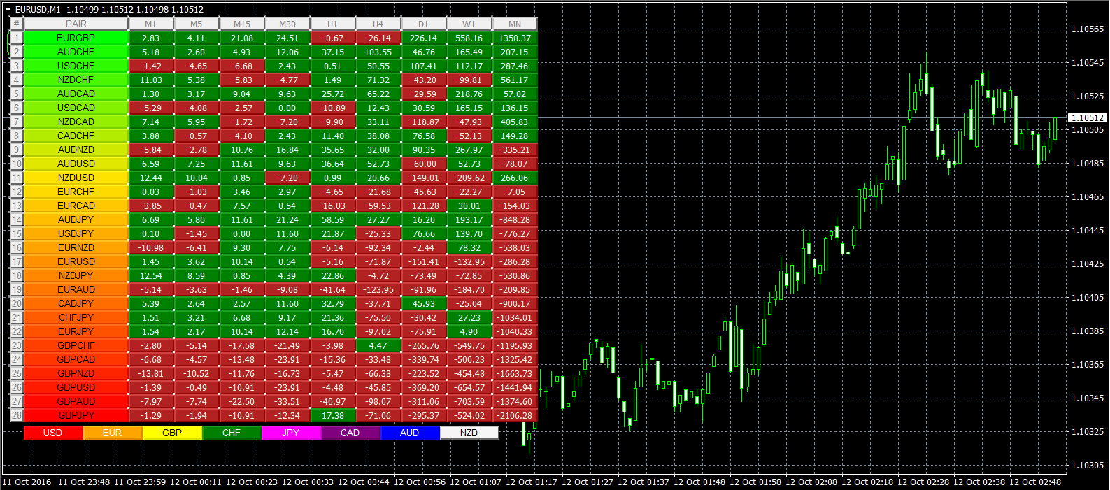 Quantum Trading Indicators for MetaTrader 4 Currency Heatmap for MT4/MT5
