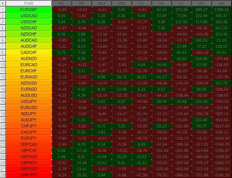 currency-heatmap-color-gradient