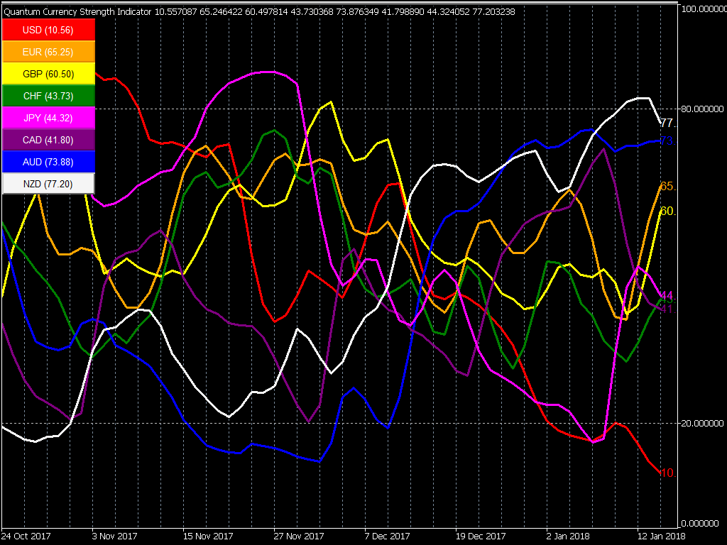 Configuring the Currency Strength Indicator for MT5