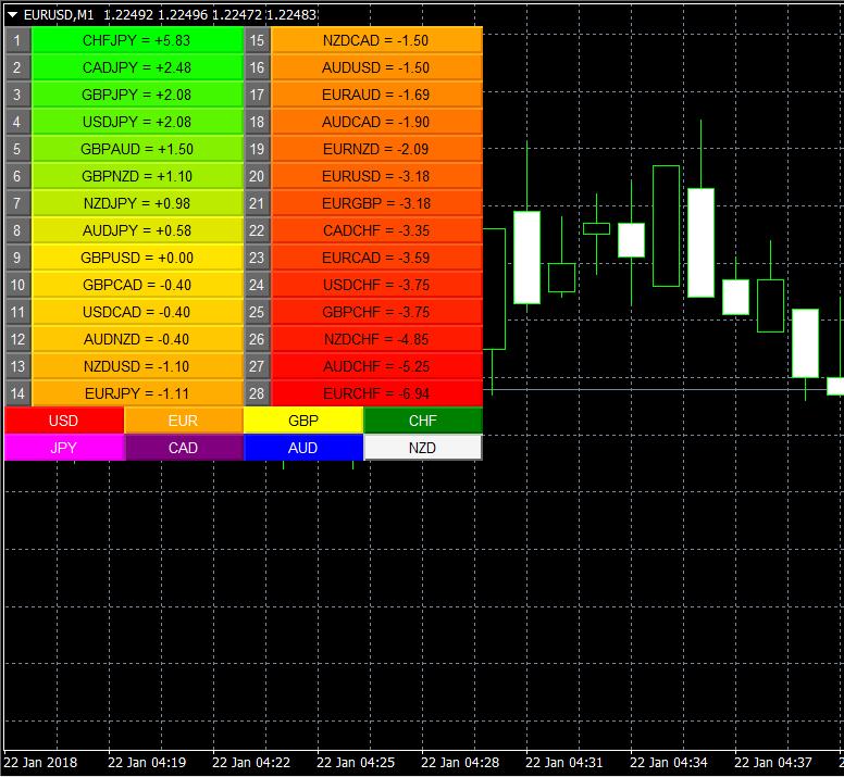 Configuring the Currency Matrix Indicator for MT4 | Quantum
