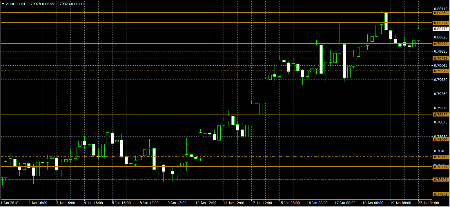 Configuring the Dynamic Support and Resistance Indicator for